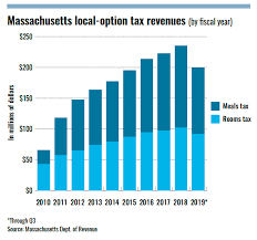 6 25 Sales Tax Chart Solution Alternative Revenue Sources Could Bolster City