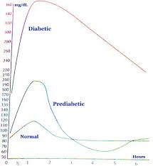 diabetic blood sugar chart what is a normal blood sugar and how to get it back on track healdove