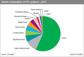 Pet Polymer Chemical Economics Handbook Ceh Ihs Markit