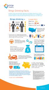 - Health Summa Facts Binge Drinking