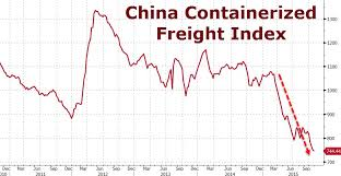 Bdi Historical Chart Its Official The Baltic Dry Index Has Crashed To Its
