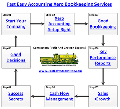 Quicken Chart Of Accounts Templates Quicken To Xero Conversion