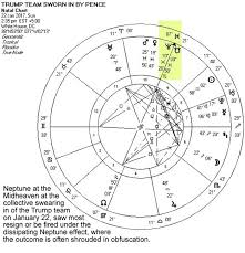 James Franco Birth Chart Political Astrology Middle East Revolution Ed Tamplin
