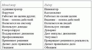 Реферат Исследование влияния лидерских позиций руководителя на  Исследование влияния лидерских позиций руководителя на социально психологический климат в коллективе
