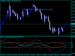 Forex Bollinger Bands Power Cci Indicator Price Chart