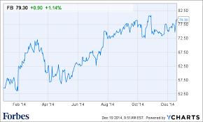 Instagram Stock Price History Chart Instagram Stock Price Stock
