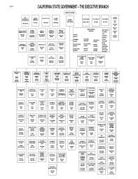 Fsis Organizational Chart 24 Printable Company Org Chart Forms And Templates