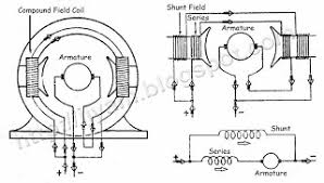 dc motor wiring color code dc image wiring diagram dc shunt motors dc image about wiring diagram schematic on dc motor wiring color code