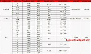 Led Screen Size Chart Pantallasled Led Display Technology Information