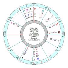 Anthony Bourdain Natal Chart Astrology Of Todays News Page 110 Astroinform With