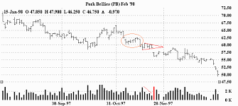 Bear Flag Stock Chart Bear Flag Pattern Best Picture Of Flag Imagesco Org
