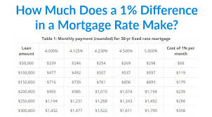 How Much Does A 1 Difference In A Mortgage Rate Make