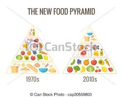 Food Group Pyramid Chart The New Food Pyramid