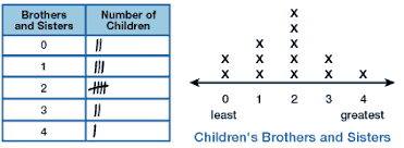 Data Chart For Kids Grade 2 Graphing Data Overview