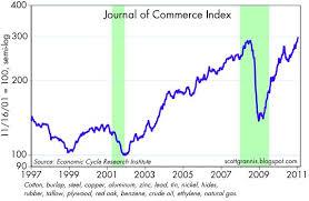 Calafia Beach Pundit One More Commodity Chart