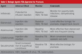Psoriasis A Review Of Diagnosis And Treatment In The Primary Care