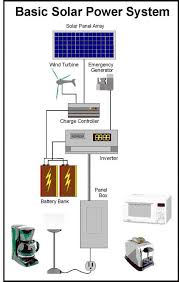 53 best solar images on pinterest Electrical Wiring Of A House With Solar Panel get off the grid now 1 build your own expandable solar power system Home Electrical Panel