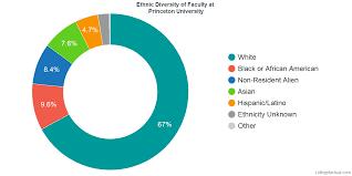 Princeton University Organizational Chart Princeton University Diversity Racial Demographics Other