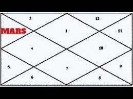 Mars In The 3rd House Hindi Vedic Astrology