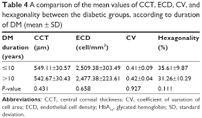 Full Text Corneal Endothelium And Central Corneal Thickness