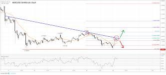 Ripple Xrp Analysis Price Trading Near Make Or Break Levels