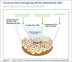Medicare Donut Hole Chart 2016 Medicare Donut Hole Whats That Health Care Donut