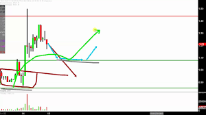 Insys Therapeutics Inc Insy Stock Chart Technical Analysis For 05 14 2019