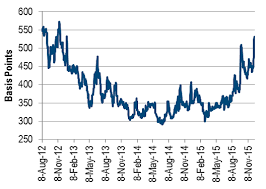 Cdx Chart The Storm Before The Storm Investors Corner