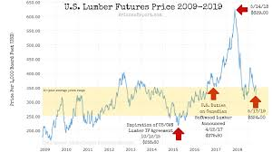Lumber Futures Chart Builders Have 99 Problems But Lumber Price Aint One The