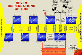 The 7 Dispensations Chart 7 Dispensations Of Time Bible Knowledge Bible Study