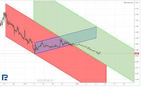 Naga Token Ngc Price Analysis One Of The Most Promising