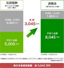 退職 金 税金 シミュレーション