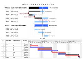 17 The Gantt Chart Is A Type Of Bar Chart To Visualize The