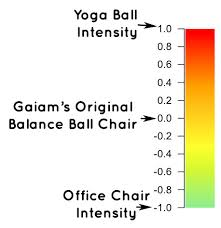 Gaiam Balance Ball Chair Review Best 1st Time Buyer