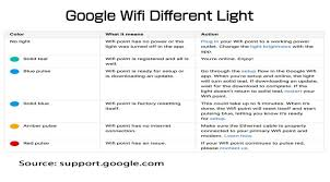 Xfinity Blinking Orange Light What Does Different Light Mean In Google Wifi Wifi Help