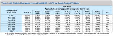 What Mortgage Rate Can I Get With My Credit Score The