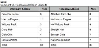 Laboratory Traits And Alleles Maltes School Site