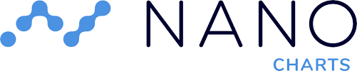 Nano Cryptocurrency Chart Nano Charts Charts And Graphs For The Digital