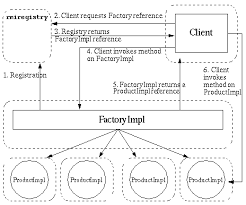Factory Pattern Java Mesmerizing Applying The Factory Pattern To JavaTM RMI