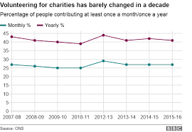 Oxfam Scandal Nine Charts That Show What Charities Do Bbc