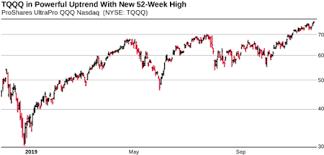 Stock Market 52 Week Chart Nasdaq Etf Hits New 52 Week High