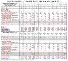 Ideal Protein Diet In Pickering Ajax Beauty Full Spa
