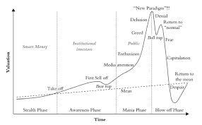 Bull Bear Chart Depicts Recent Crypto Markets