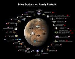 The Mars Exploration Family Portrait The Planetary Society