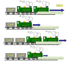 Laws Of Motion Examples Schoolphysics Welcome