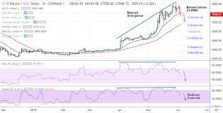 Crypto Technicals Bitcoin Trades Below 8000 Mark Close
