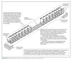 Civil Engineering Rcc Design Beam Reinforced Details Civil Engineering Construction