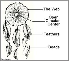 Significance Of Dream Catcher Image result for dream catchers meaning BE A Dreamer Catch 3