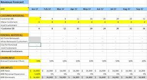 Recurring Revenue Model The Saas Cfo