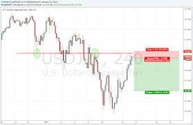 A Late Night Short Trade On Usd Jpy 4 Hour Chart Risking